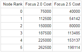 U22.6 Focus Costs