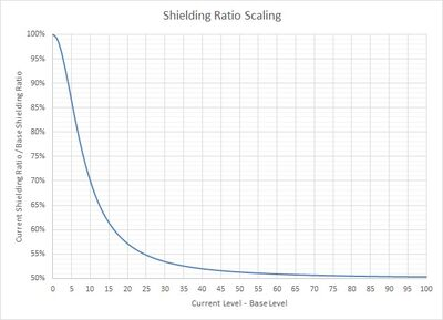 Shielding Ratio