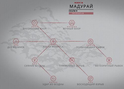 Дерево развития Мадурай