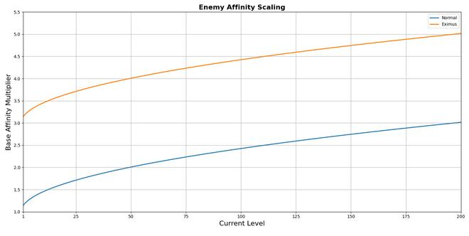 AffinityScaling
