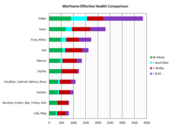 WarframeEffHealthCompare