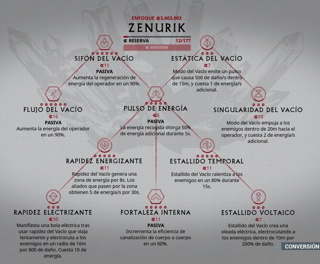 Zenurik