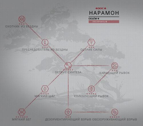 Дерево развития Нарамон