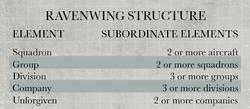 RavenwingAviationStructure