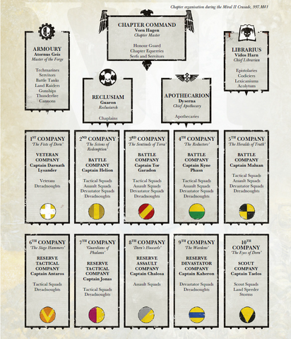File:Imperial Fists Chapter Organisation.png