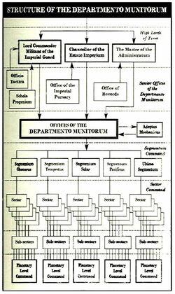 Dept. Munitorum Organisation