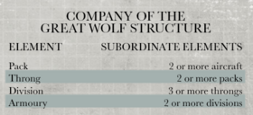 SpaceWolvesAviationStructure