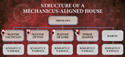 MechanicusAlignedHouseStructure