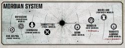 MordianSystem