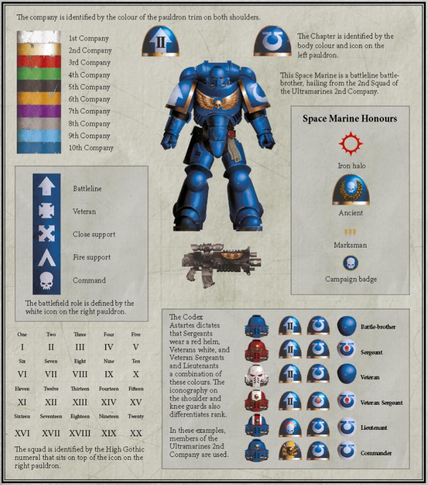 Image - CodexAstartesHeraldry.png
