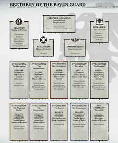 Raven Guard's Organisation Structure