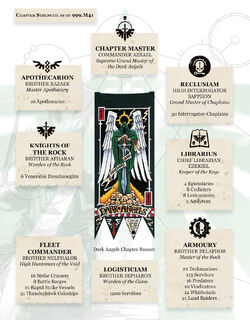 Dark angels warhammer 40k fandom powered by wikia dark angels039 chpater organisation fandeluxe Choice Image