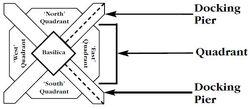 Quadrants diagram