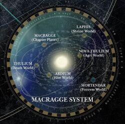 MacraggeSystem