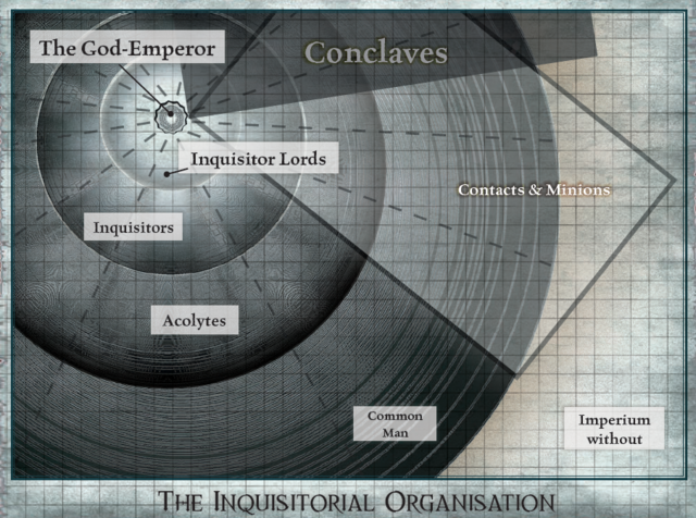 File:Inquisitorial Organisation2.png
