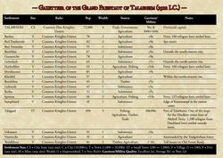 Warhammer gazetteer of Talabecland
