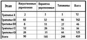 Таблица трипольских укреплений