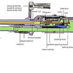 FN MAG в разрезе.
