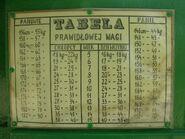 Historyczna tabela prawidłowej wagi