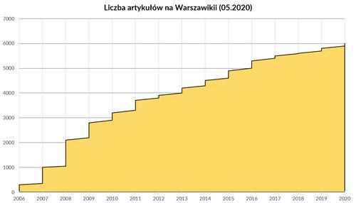 Przyrost artykułów Warszawikia