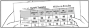 Tomoko English Results c155