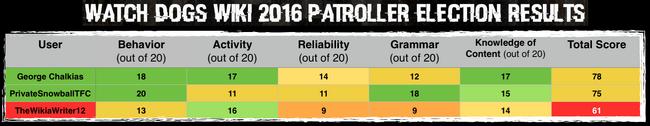 Wiki 2016 Patroller Election