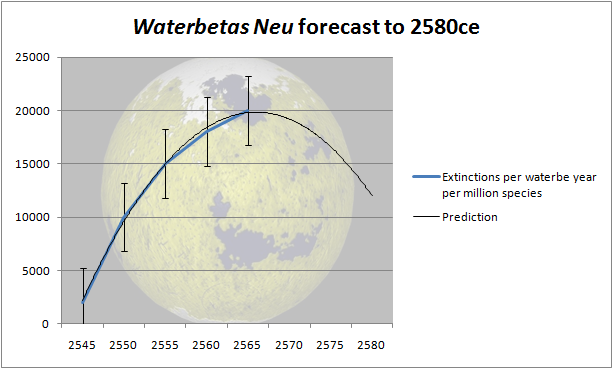 File:Waterbetas Neu.png