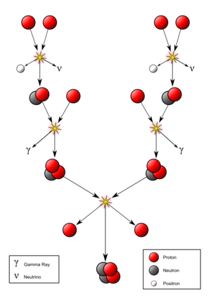 Waterbe Stellar Fusion