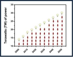 Watt chart