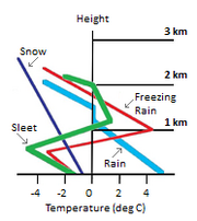 Ice Storm Chart words small
