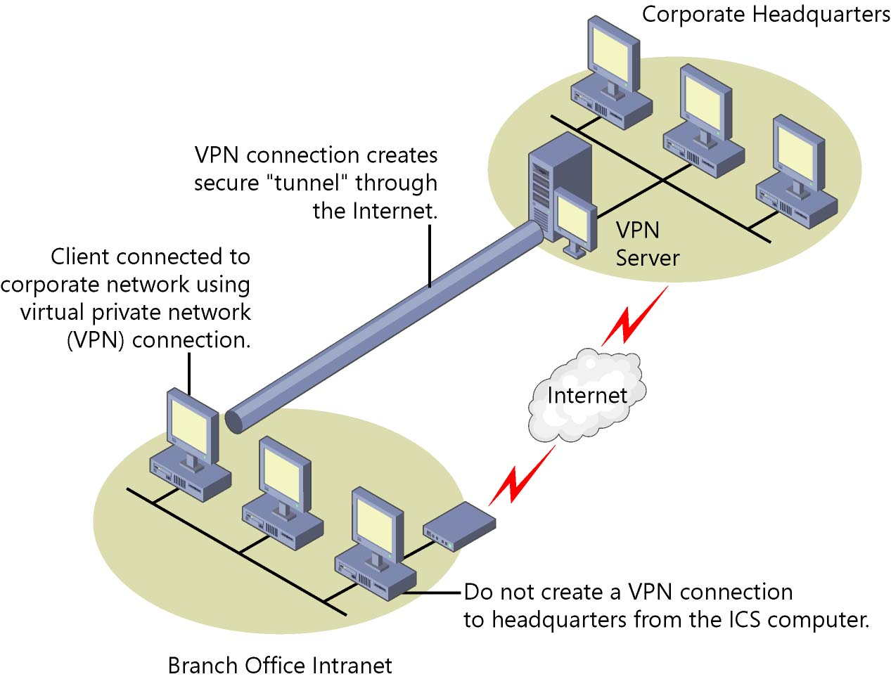 What is a VPN connection for