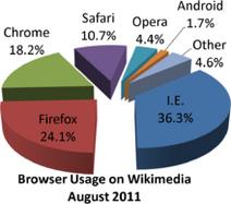 220px-Wikimedia browser share pie chart