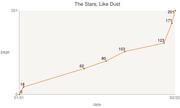 14 02 22 The Stars, Like Dust