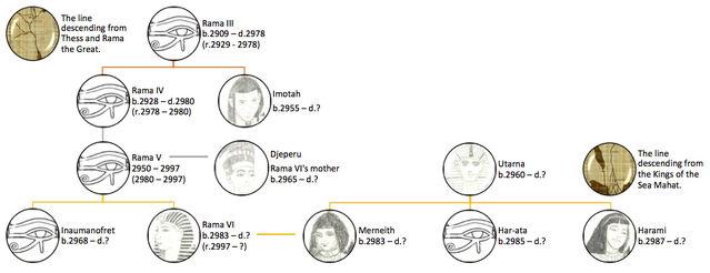 File:Mahat Royal Family Orope.jpg