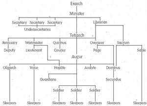Seer Hierarchy
