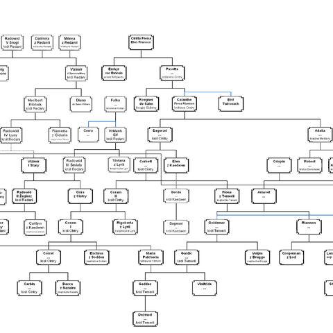 Drzewo genealogiczne władców Królestw Północnych autorstwa Ortelius Team