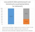 Losy polskich dóbr państwowych i po-kościelnych w austriackiej Galicji