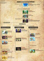 TLOZ Timeline