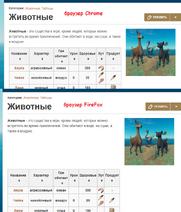 Fandom различия отображения стетей в разных браузерах (различие в ширине элементов)