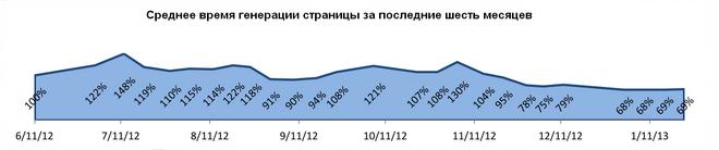 Charts server