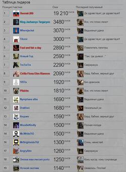 Ведьмак Вики Таблица лидеров