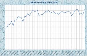 One Piece Wiki рейтинг WAM