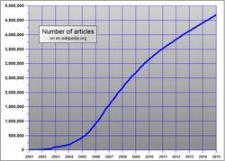 Графік статей англійської Вікіпедії