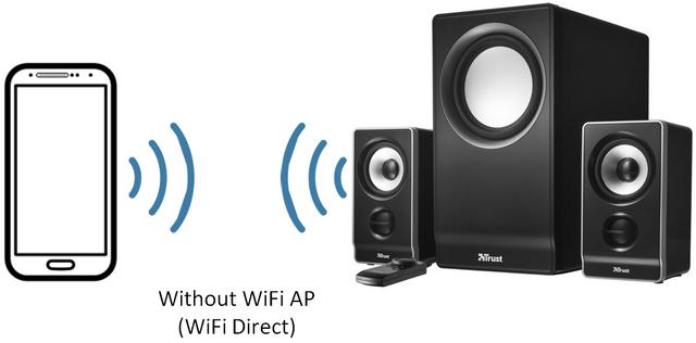 File:WiFi Audio WiFi Direct.png