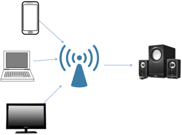 WiFi Audio Multiple WiFi Audio Sources