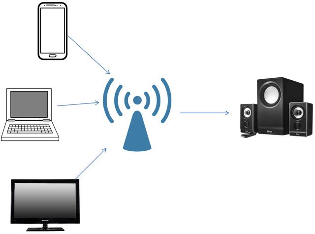 File:WiFi Audio Multiple WiFi Audio Sources.png