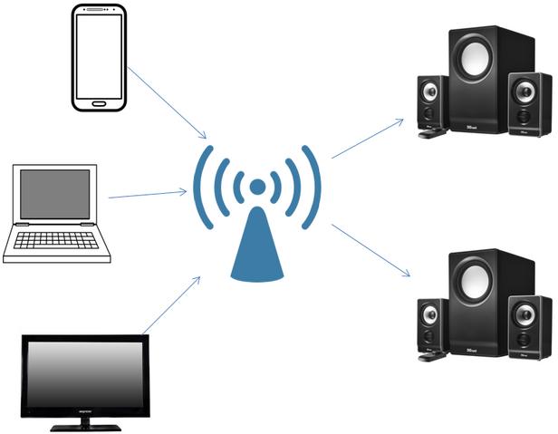File:WiFi Audio Multiple Audio Sync.png