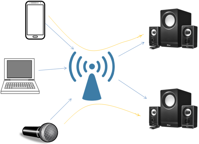 File:WiFi Audio Multle Audio paths.png