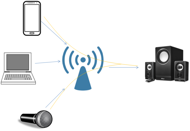File:WiFi Audio Mixing multiple audio streams.png