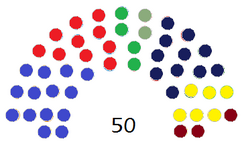 Diagram of the Congress of Deputies